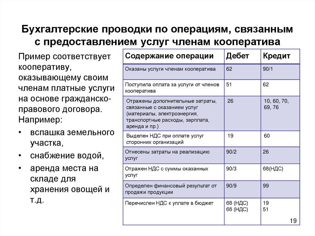 бухгалтерские проводки при оплате по договорам оказания услуг