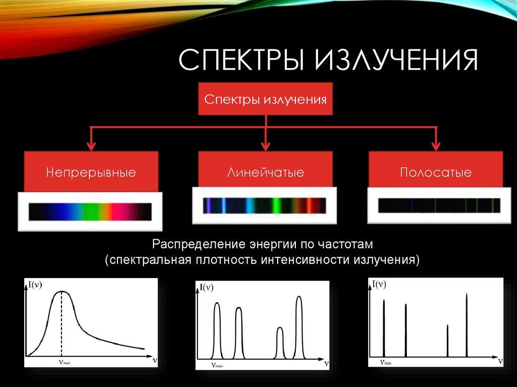 график спектра картинки улице
