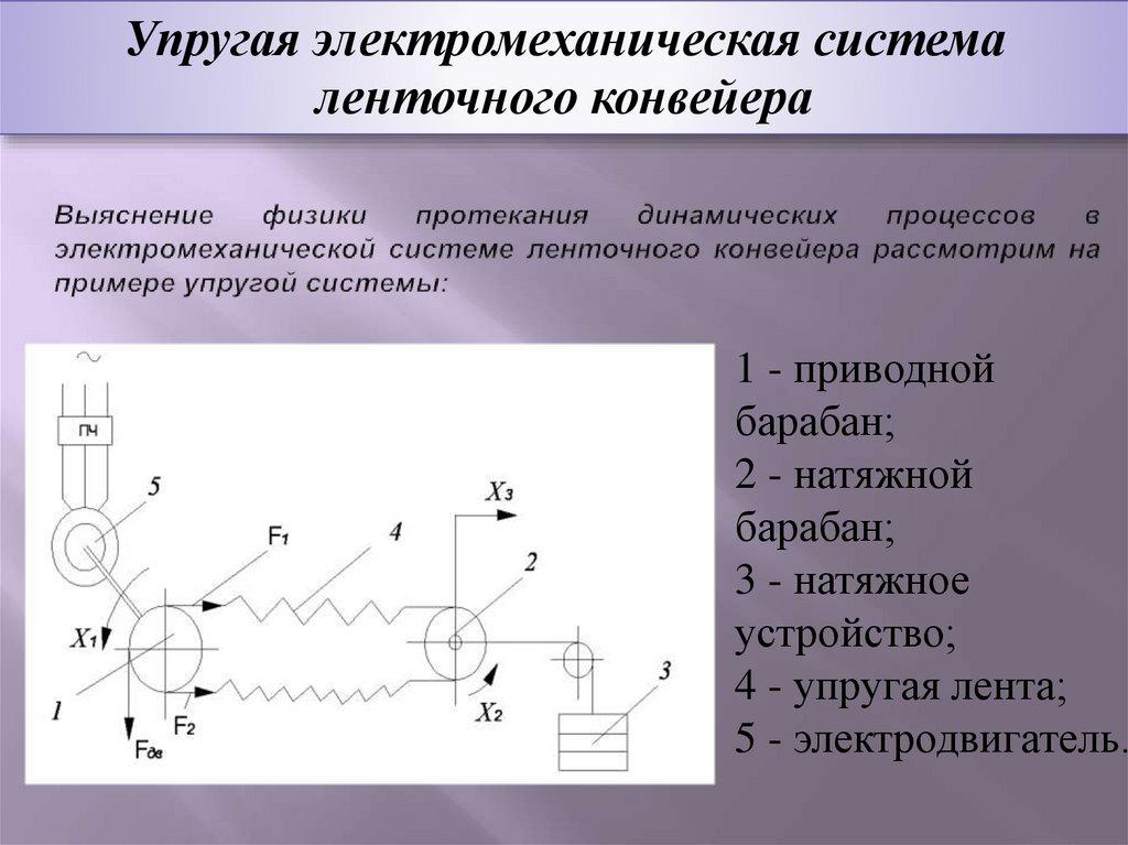 Пример работы конвейера краснодарский край крыловский элеватор