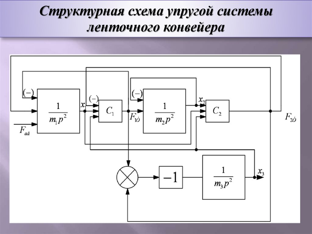 Теоретическая работа конвейера цепь пластинчатая для транспортеров