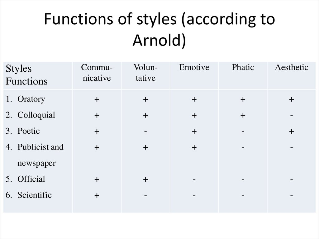Functions of styles (according to Arnold)