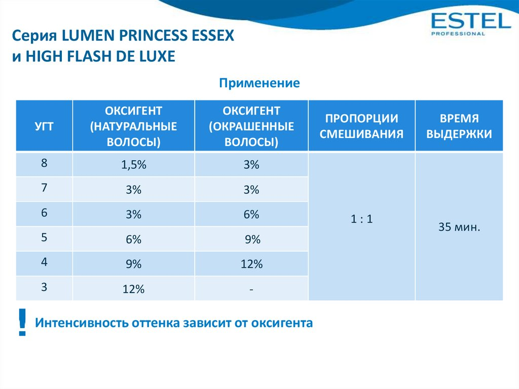 Серия LUMEN PRINCESS ESSEX и HIGH FLASH DE LUXE