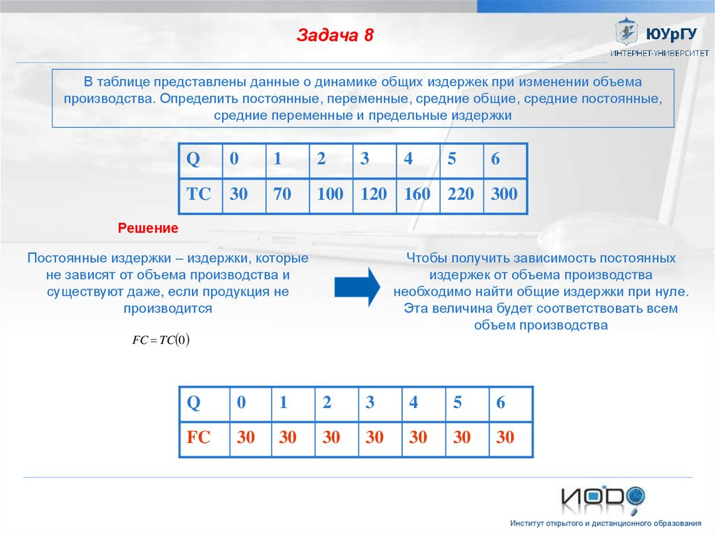 Решение задач микроэкономика объем продукции задачи по налогам с решением авансовый платеж