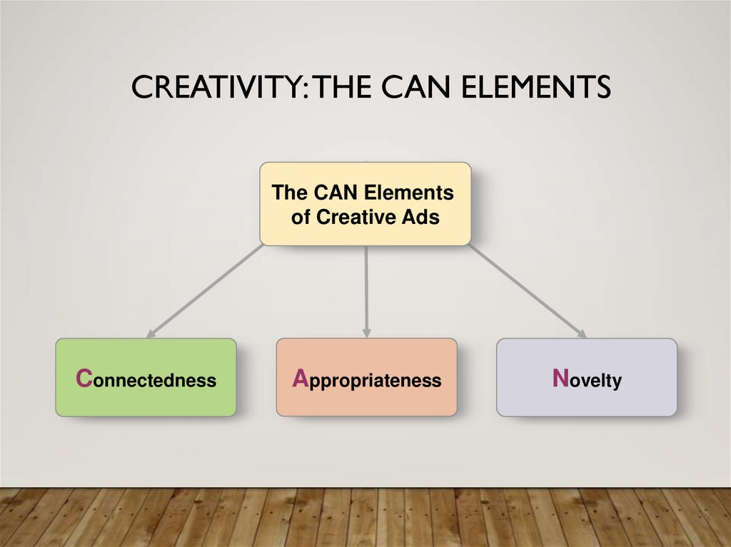 Creativity: The CAN Elements