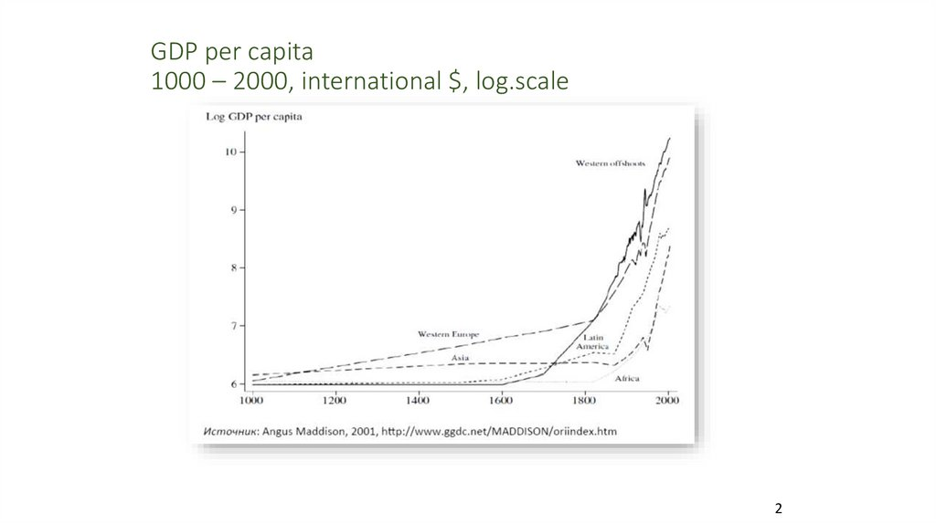GDP per capita 1000 – 2000, international $, log.scale