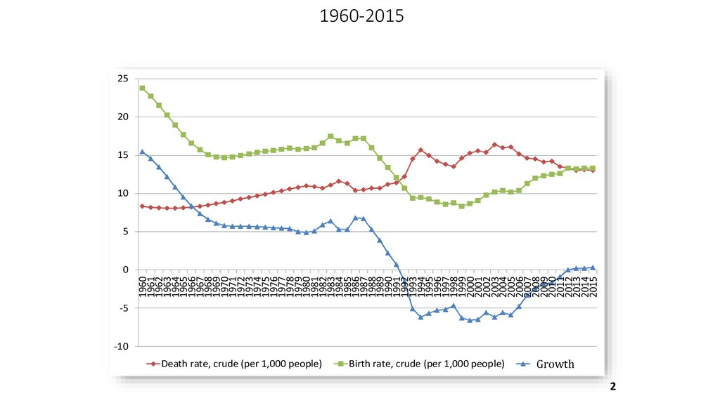 Births, Deaths And Natural Increase Dynamics in Russia, 1960-2015