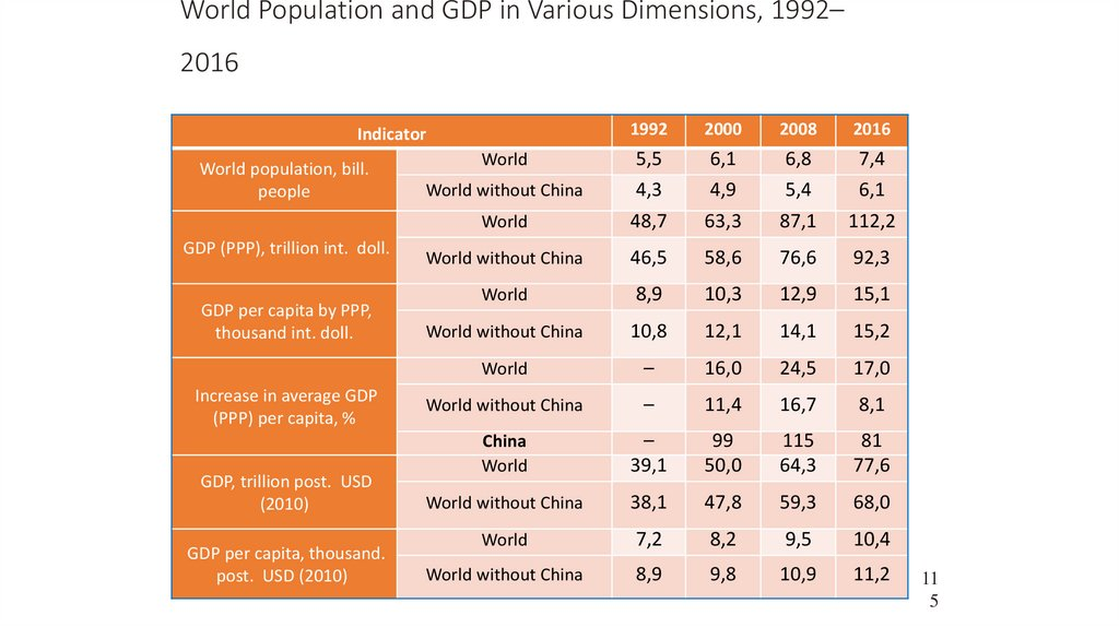 World Population and GDP in Various Dimensions, 1992–2016