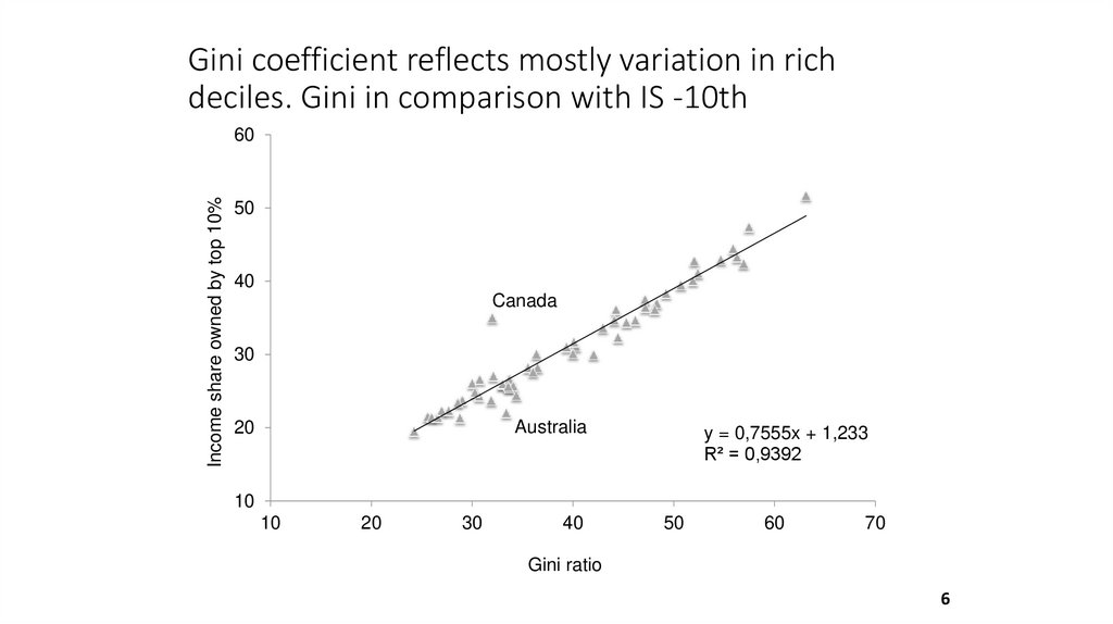 Gini coefficient reflects mostly variation in rich deciles. Gini in comparison with IS -10th