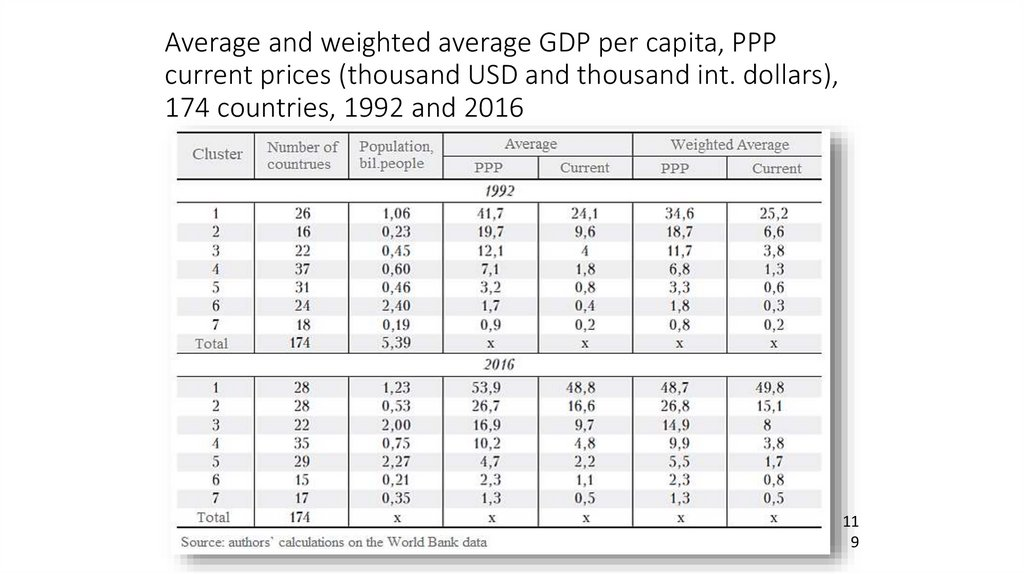 Average and weighted average GDP per capita, PPP current prices (thousand USD and thousand int. dollars), 174 countries, 1992