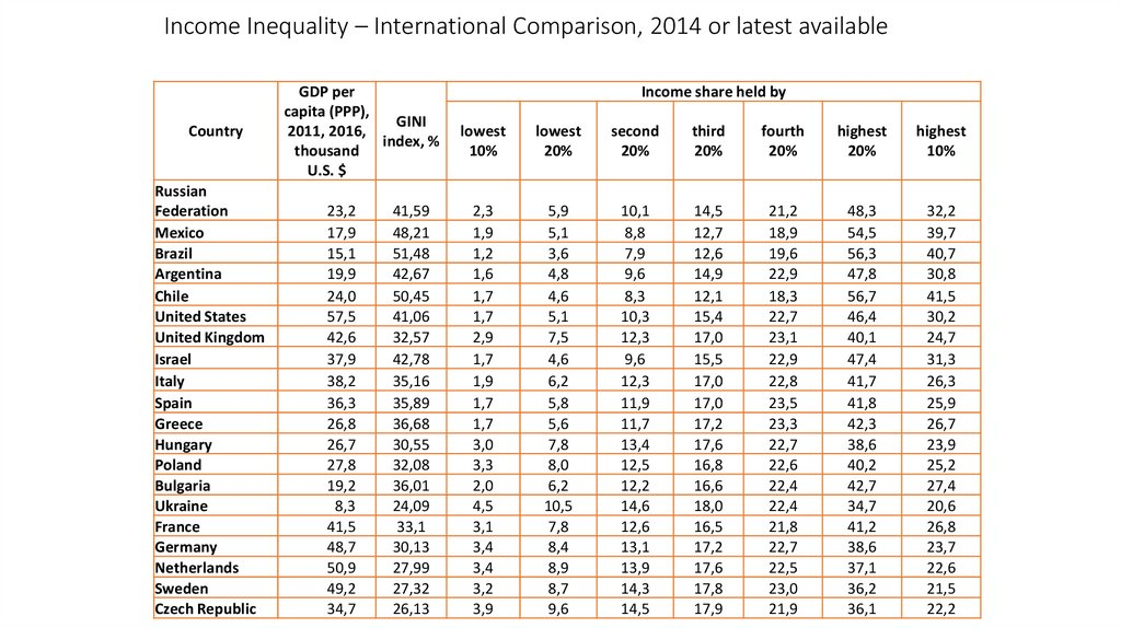 Income Inequality – International Comparison, 2014 or latest available