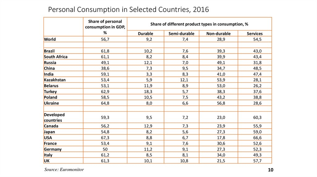 Personal Consumption in Selected Countries, 2016