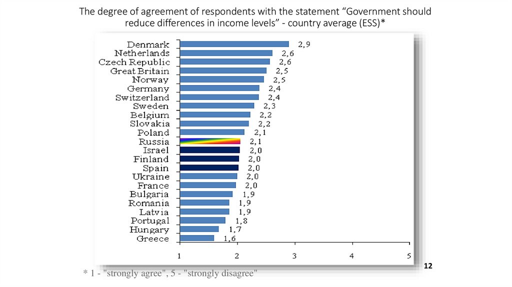 "The degree of agreement of respondents with the statement ""Government should reduce differences in income levels"" - country"