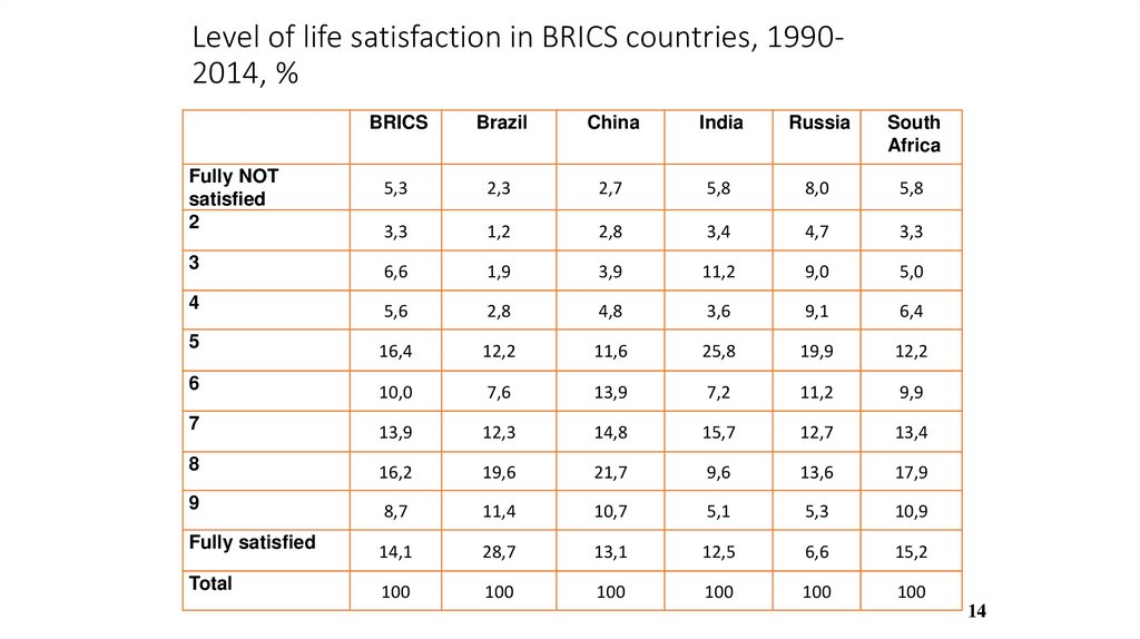 Level of life satisfaction in BRICS countries, 1990-2014, %