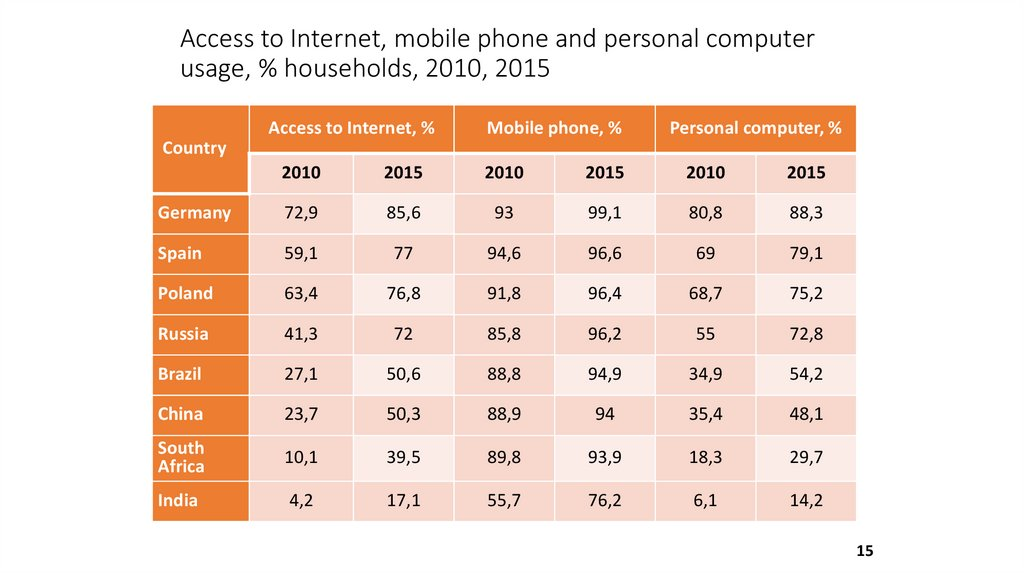Access to Internet, mobile phone and personal computer usage, % households, 2010, 2015