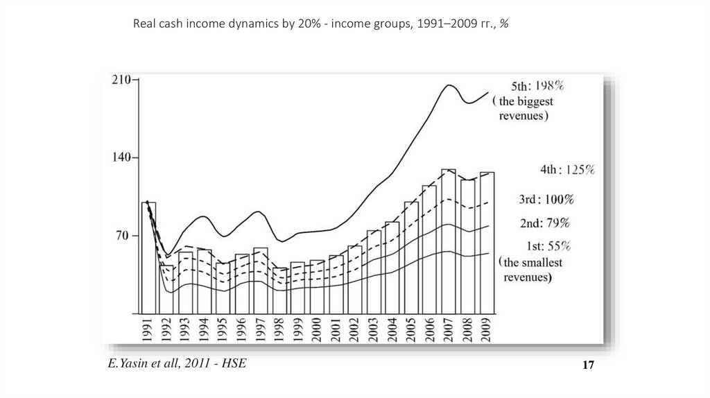 Real cash income dynamics by 20% - income groups, 1991–2009 гг., %