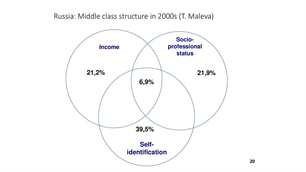 Russia: Middle class structure in 2000s (T. Maleva)