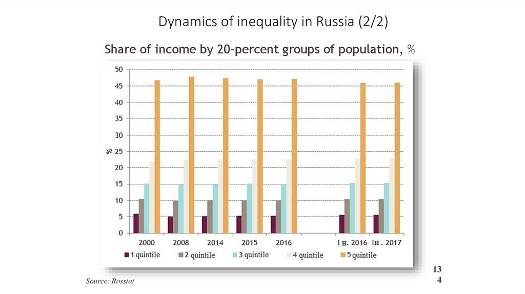 Dynamics of inequality in Russia (2/2)