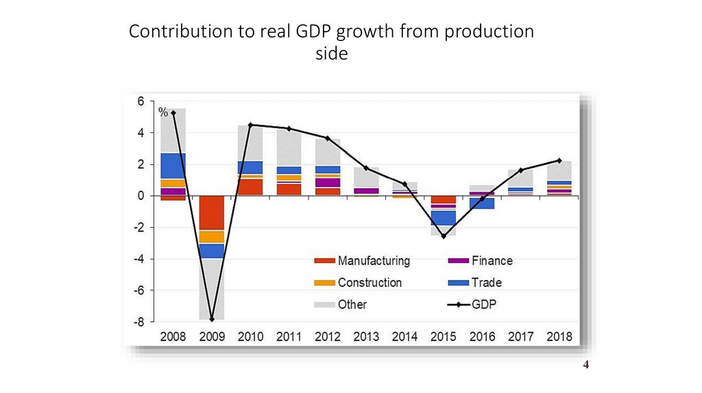 Contribution to real GDP growth from production side
