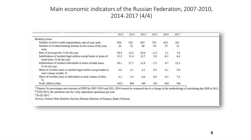 Main economic indicators of the Russian Federation, 2007-2010, 2014-2017 (4/4)