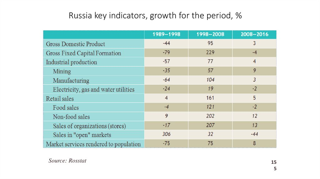 Russia key indicators, growth for the period, %