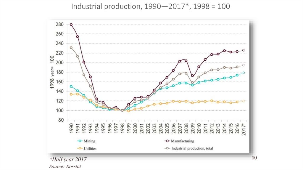 Industrial production, 1990—2017*, 1998 = 100