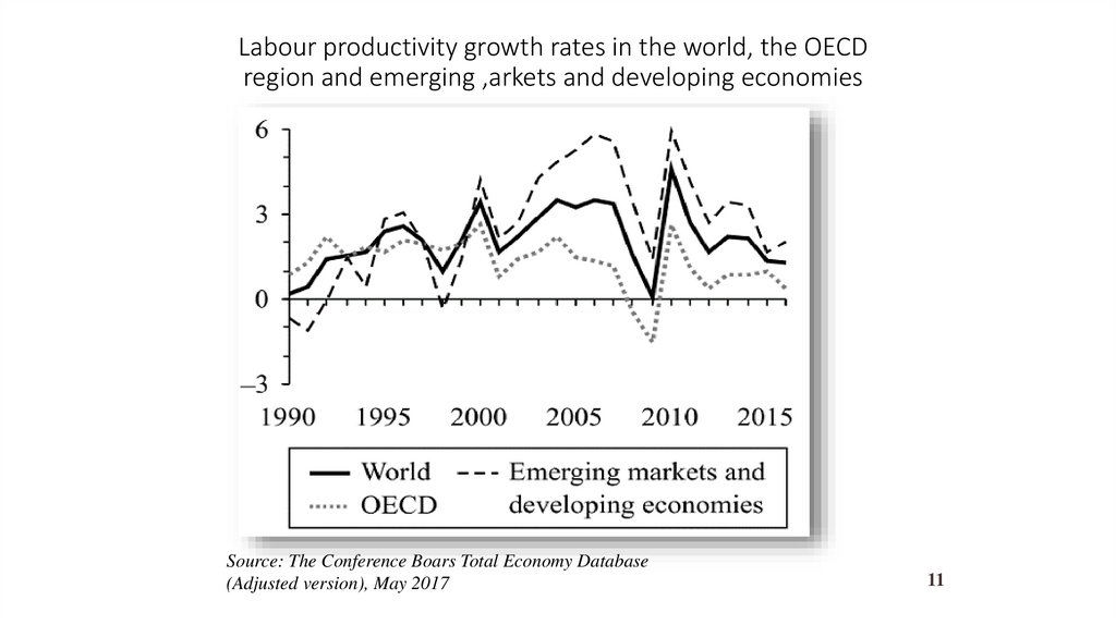 Labour productivity growth rates in the world, the OECD region and emerging ,arkets and developing economies