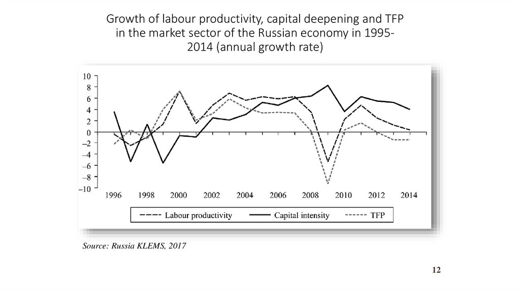 Growth of labour productivity, capital deepening and TFP in the market sector of the Russian economy in 1995-2014 (annual