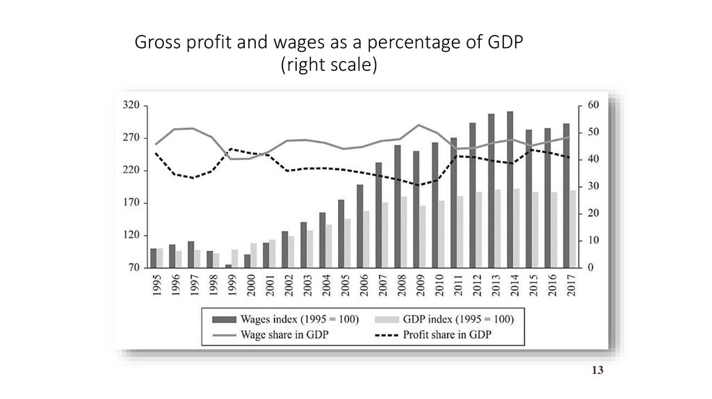 Gross profit and wages as a percentage of GDP (right scale)