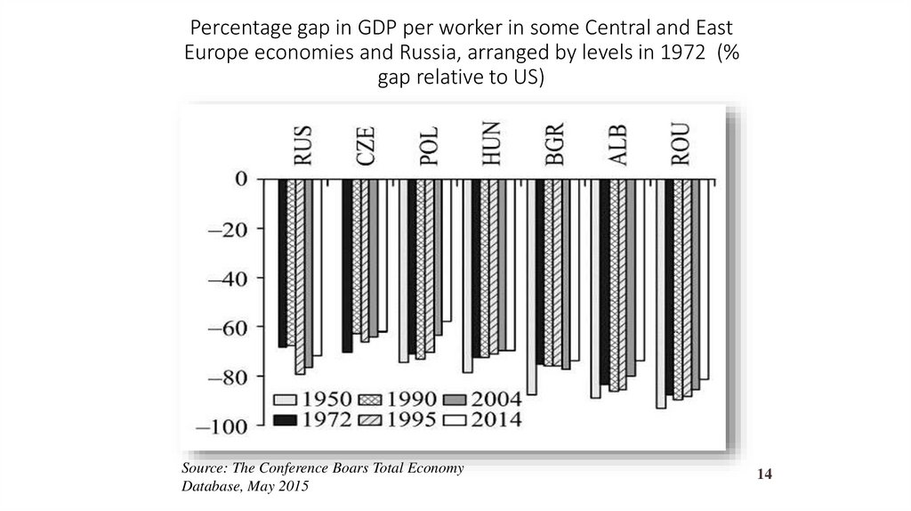 Percentage gap in GDP per worker in some Central and East Europe economies and Russia, arranged by levels in 1972 (% gap