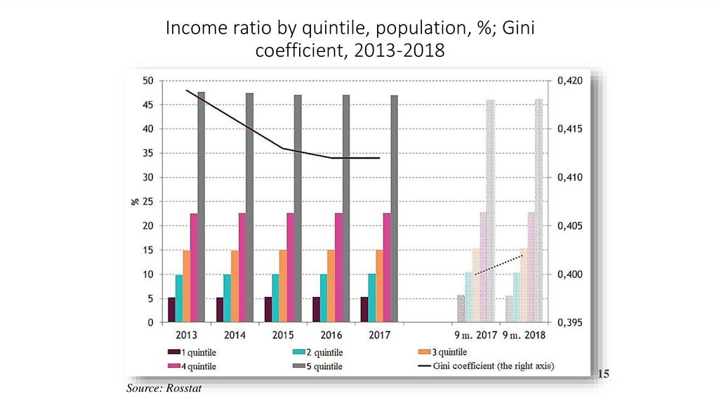 Income ratio by quintile, population, %; Gini coefficient, 2013-2018