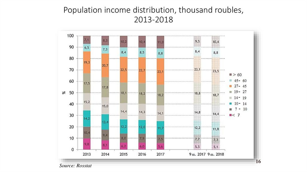 Population income distribution, thousand roubles, 2013-2018