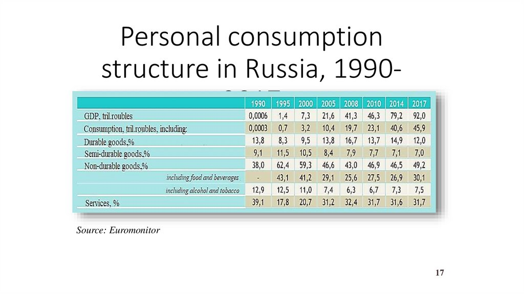 Personal consumption structure in Russia, 1990-2017