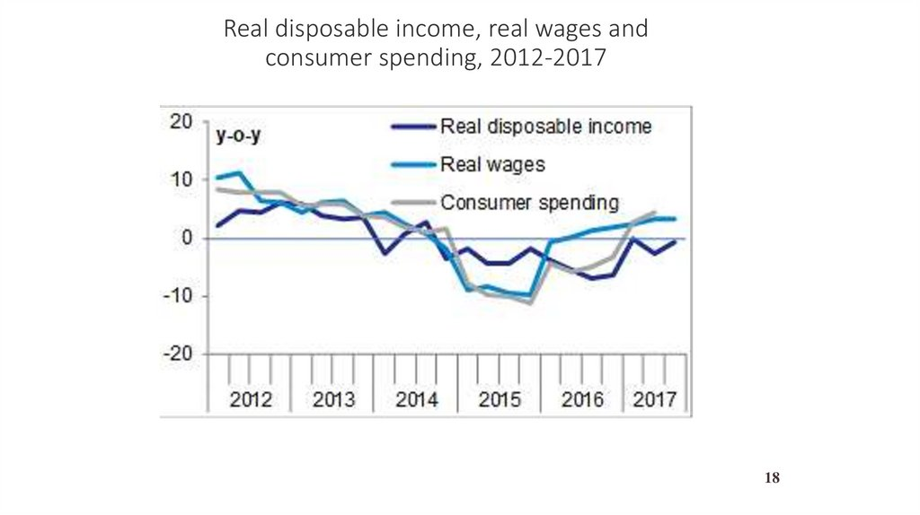 Real disposable income, real wages and consumer spending, 2012-2017