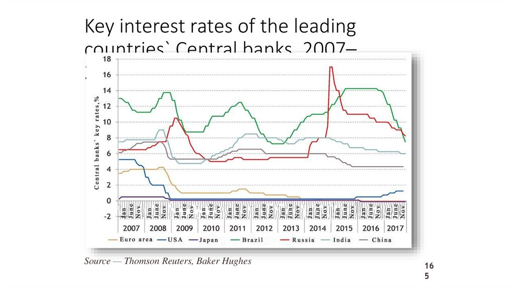 Key interest rates of the leading countries` Central banks, 2007–2017