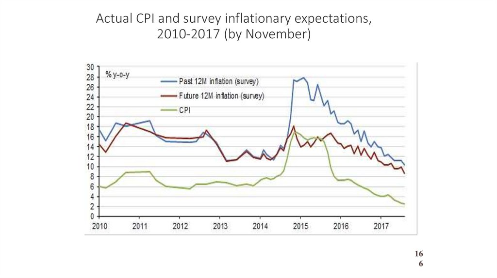 Actual CPI and survey inflationary expectations, 2010-2017 (by November)
