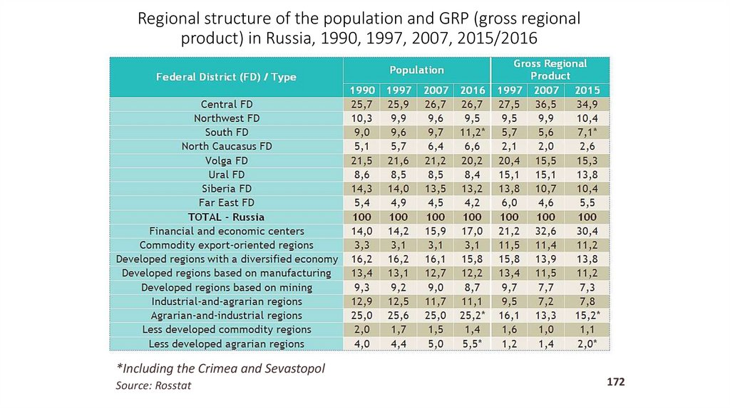 Regional structure of the population and GRP (gross regional product) in Russia, 1990, 1997, 2007, 2015/2016