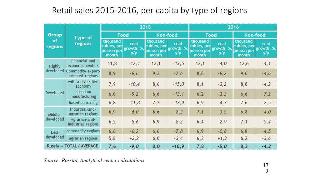 Retail sales 2015-2016, per capita by type of regions