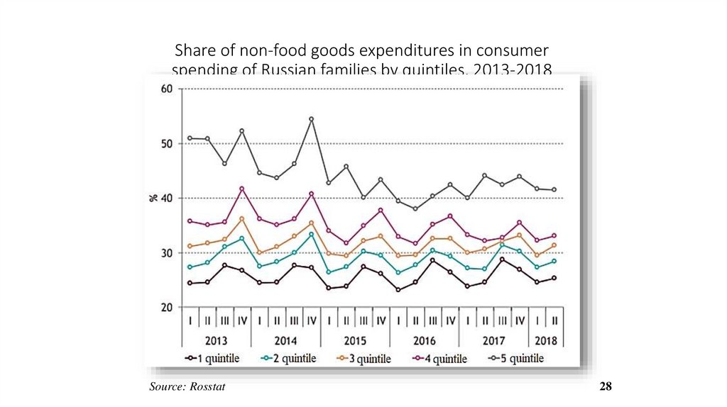 Share of non-food goods expenditures in consumer spending of Russian families by quintiles, 2013-2018
