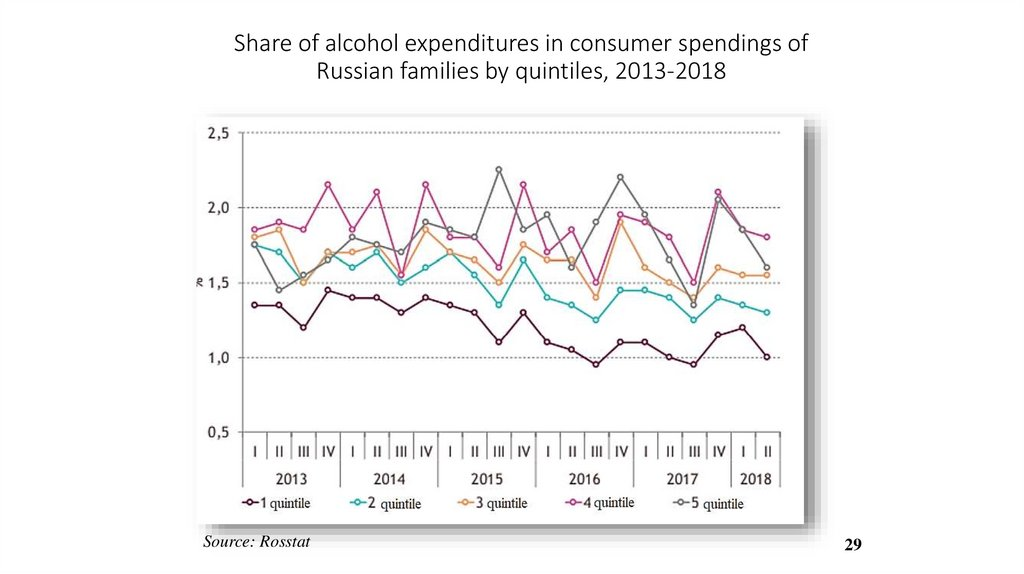 Share of alcohol expenditures in consumer spendings of Russian families by quintiles, 2013-2018