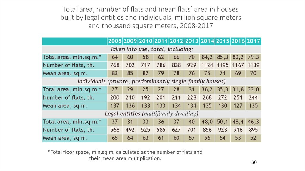 Total area, number of flats and mean flats` area in houses built by legal entities and individuals, million square meters and