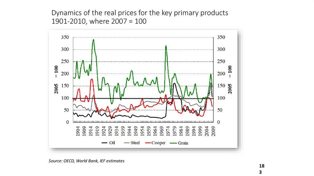 Dynamics of the real prices for the key primary products 1901-2010, where 2007 = 100