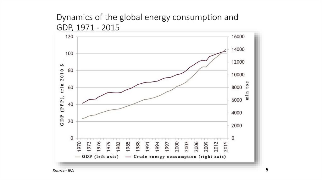 Dynamics of the global energy consumption and GDP, 1971 - 2015