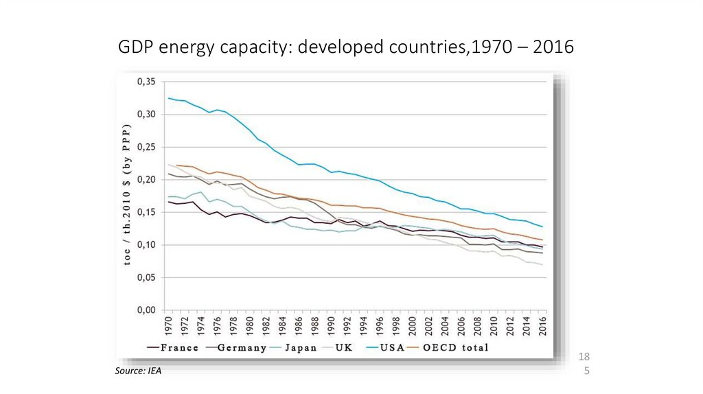 GDP energy capacity: developed countries,1970 – 2016