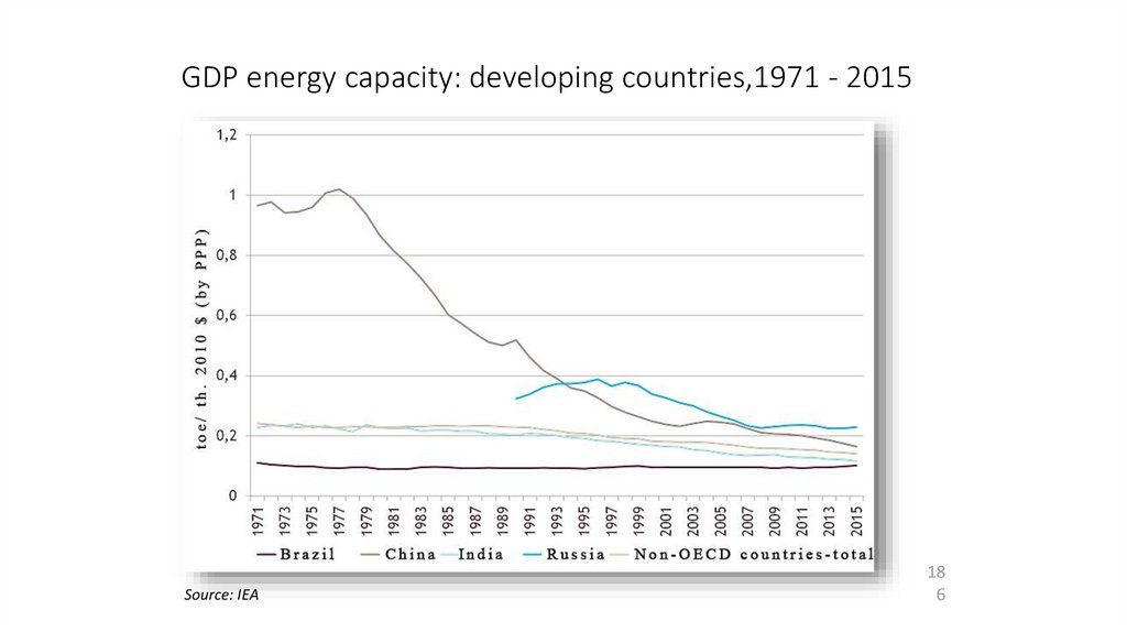 GDP energy capacity: developing countries,1971 - 2015