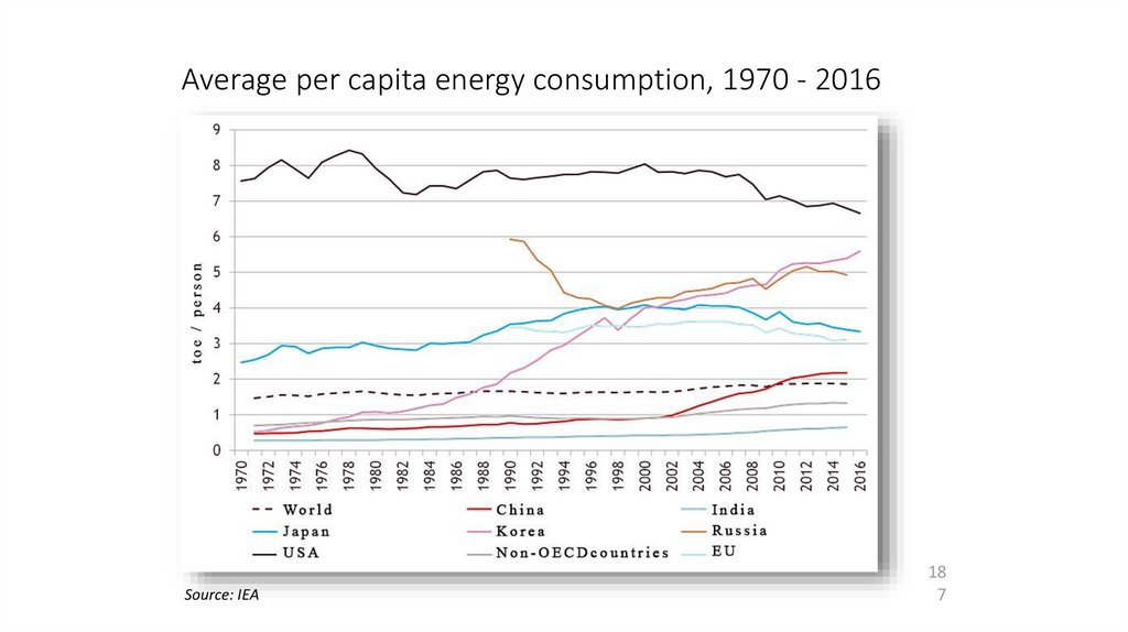 Average per capita energy consumption, 1970 - 2016