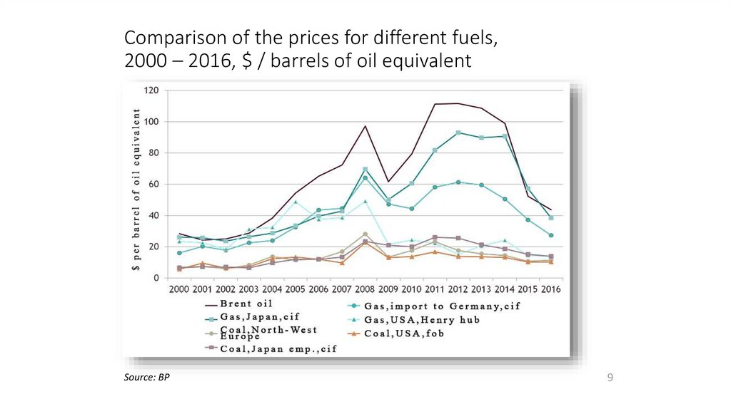 Comparison of the prices for different fuels, 2000 – 2016, $ / barrels of oil equivalent