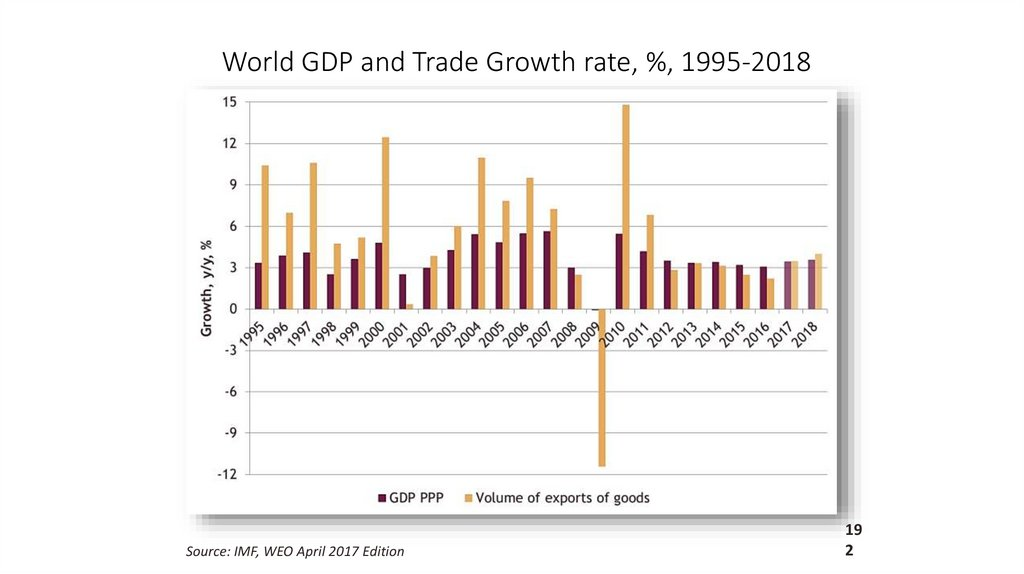 World GDP and Trade Growth rate, %, 1995‑2018