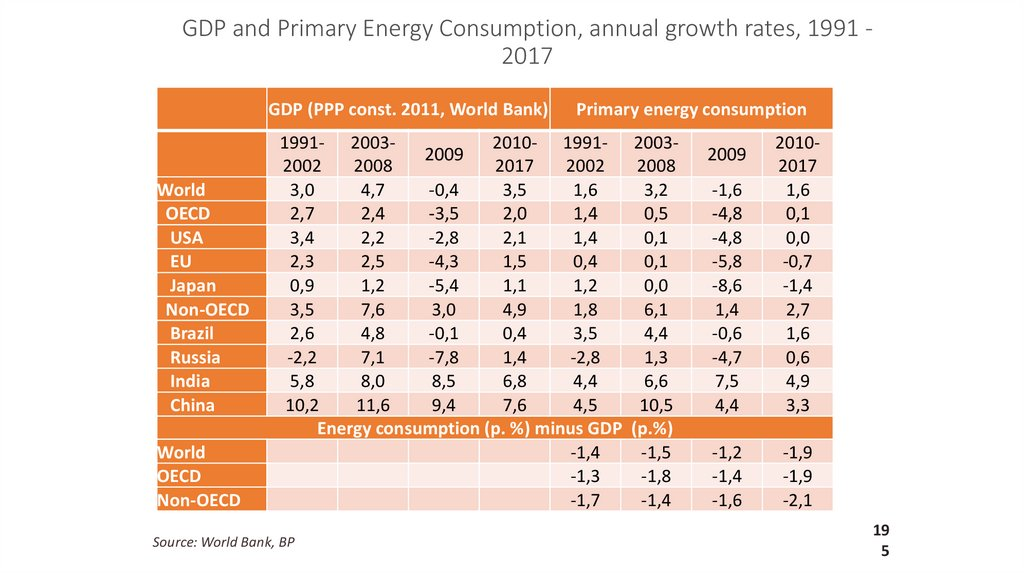 GDP and Primary Energy Consumption, annual growth rates, 1991 - 2017