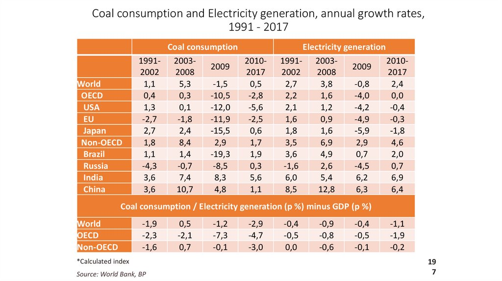 Coal consumption and Electricity generation, annual growth rates, 1991 - 2017