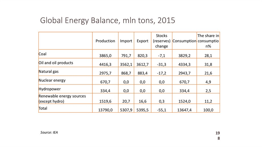 Global Energy Balance, mln tons, 2015